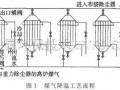 降温装置在高炉煤气布袋除尘上的应用