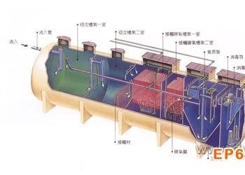 医院污水处理设备的新技术